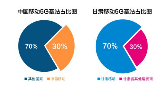 中国移动5G基站全球占比/甘肃移动5G基站全省占比