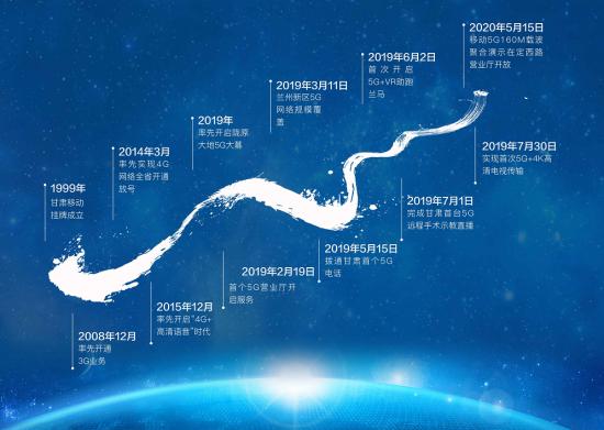 甘肃移动网络建设历程