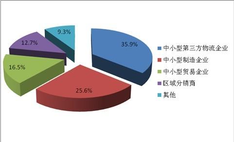 物流供应链软件应用主体结构分析